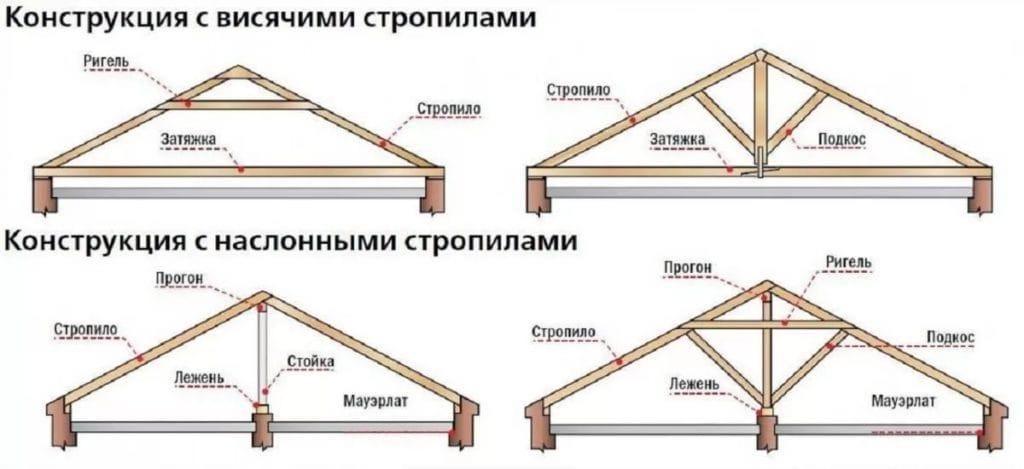Дах будинку своїми руками – етапи будівництва