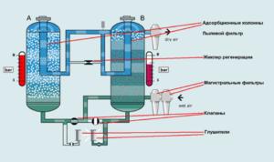 Осушувачі повітря для компресорів: види і принцип роботи, вибір промислових приладів, саморобні апарати