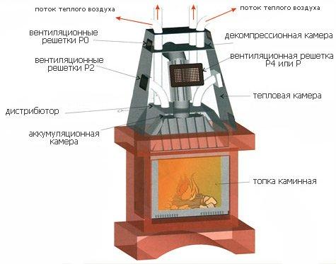 Вентиляційна решітка для каміну | Вентиляція і кліматичні системи