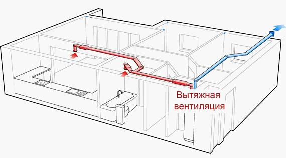 Вентиляційне обладнання на виробництві   Вентиляція і кліматичні системи