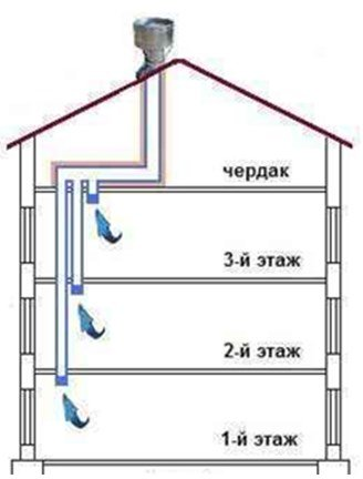 Вентиляційні канали | Вентиляція і кліматичні системи