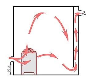 Вентиляція в сауні: види систем, принцип роботи витяжок фінської сауни і лазні з електрокам'янкою