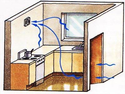 Види витяжних побутових вентиляторів | Вентиляція і кліматичні системи